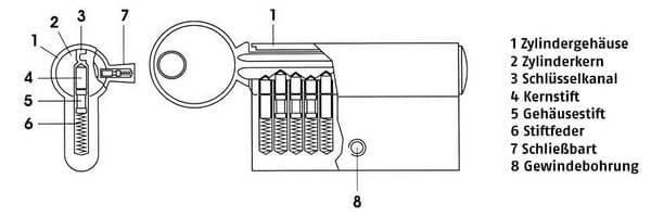 Zylinder Aufbau