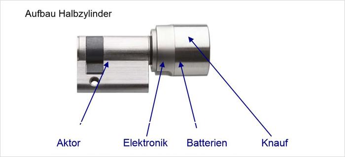 SimonsVoss Halbzylinder Aufbau