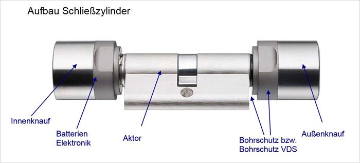 SimonsVoss Schließzylinder Aufbau