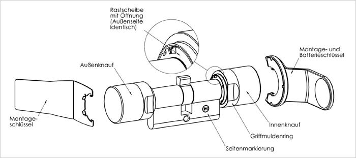 SimonsVoss Schließzylinder Montage