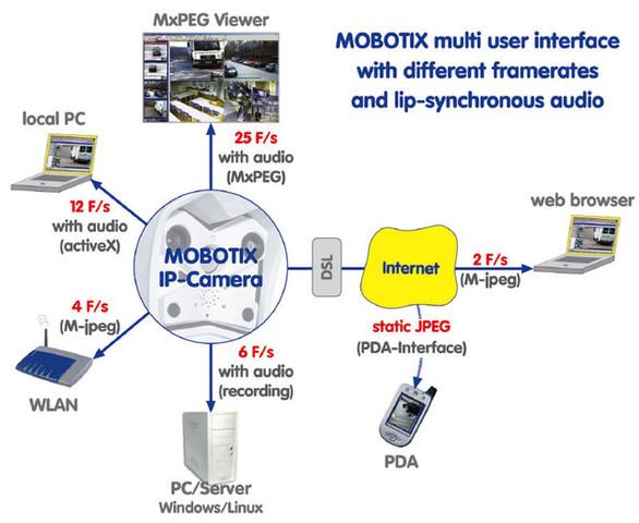 IP-Netzwerkkameras