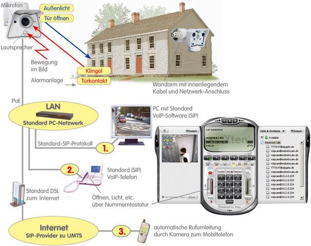 Überwachungssysteme von Mobotix