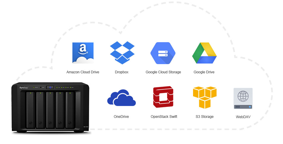 Synology Cloud Sync