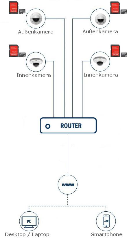 AXIS Netzwerkkameras
