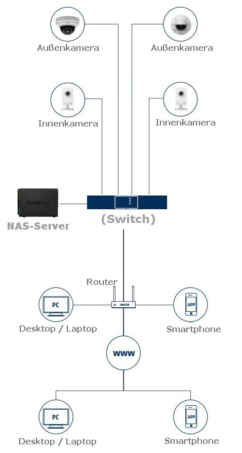 AXIS Ip-Kameras